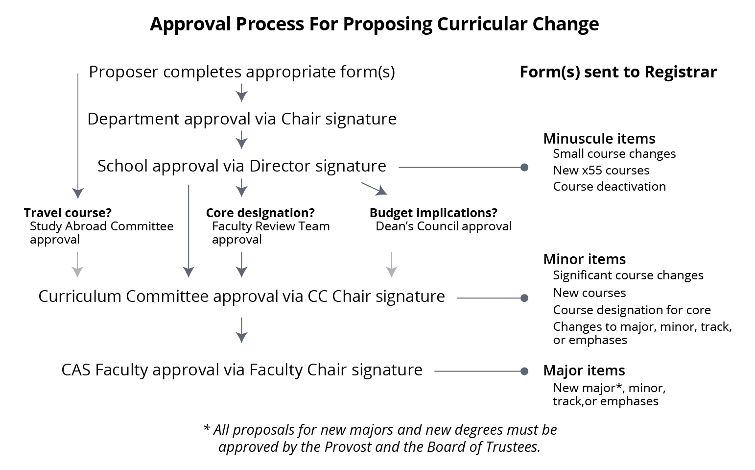 Diagram of the curricular change process