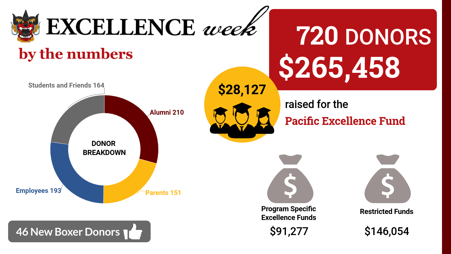 Boxer Excellence Week gift and donor totals detailed in written paragraphs above