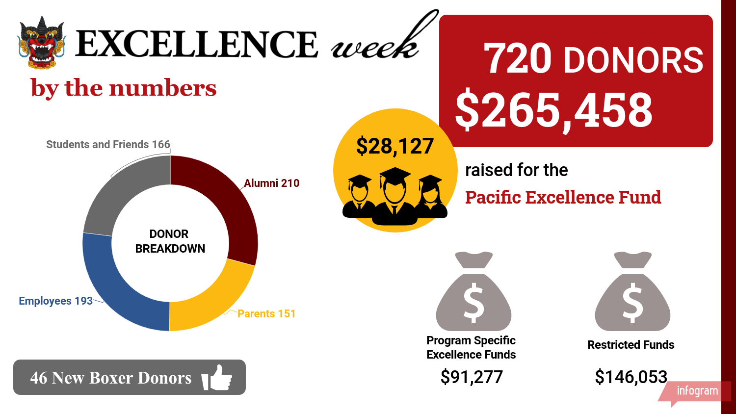 Boxer Excellence Week by the numbers