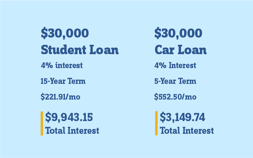 table compares $30,000 student interest resulting in $9,943.15 over 15 years in interest to a $30,000 car loan interest resulting in $3,149.74 over 5 years