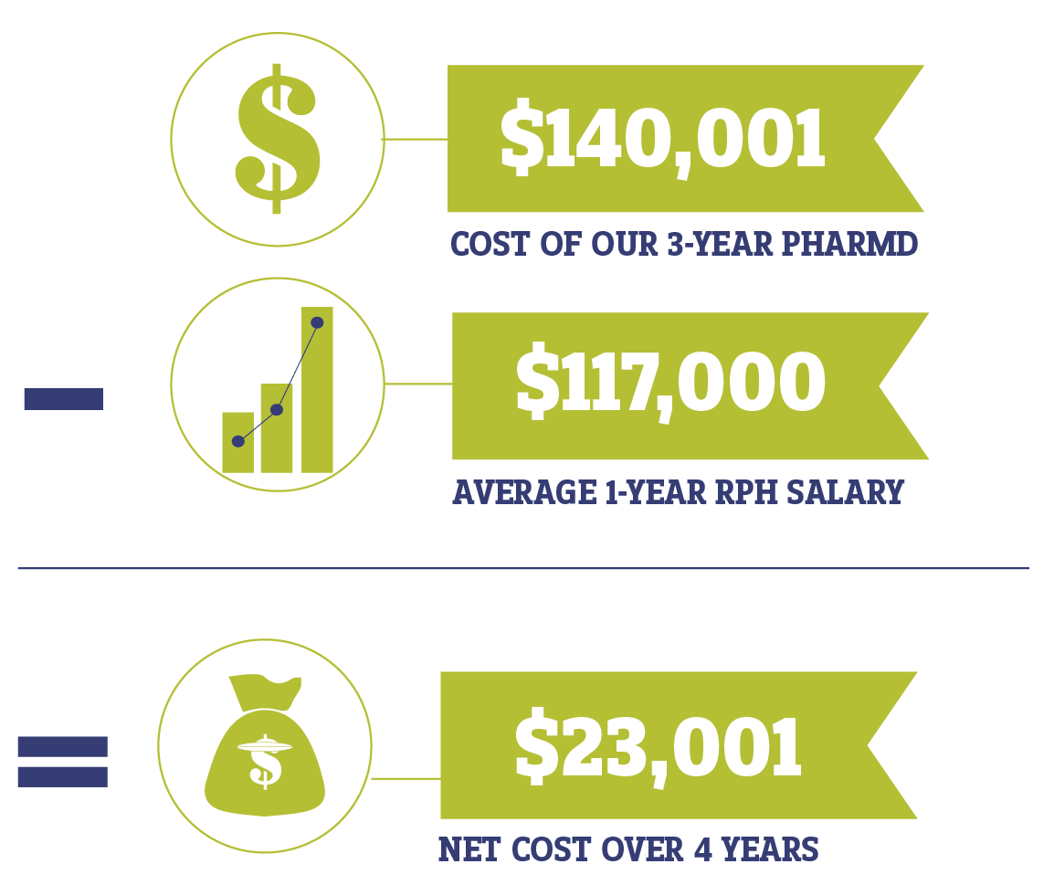 Infograph. $140,001 (Cost of our 3-year PharmD) subtract $117,000 (average 1-year RPH salary) equals $23,001 (net cost over 4 years)