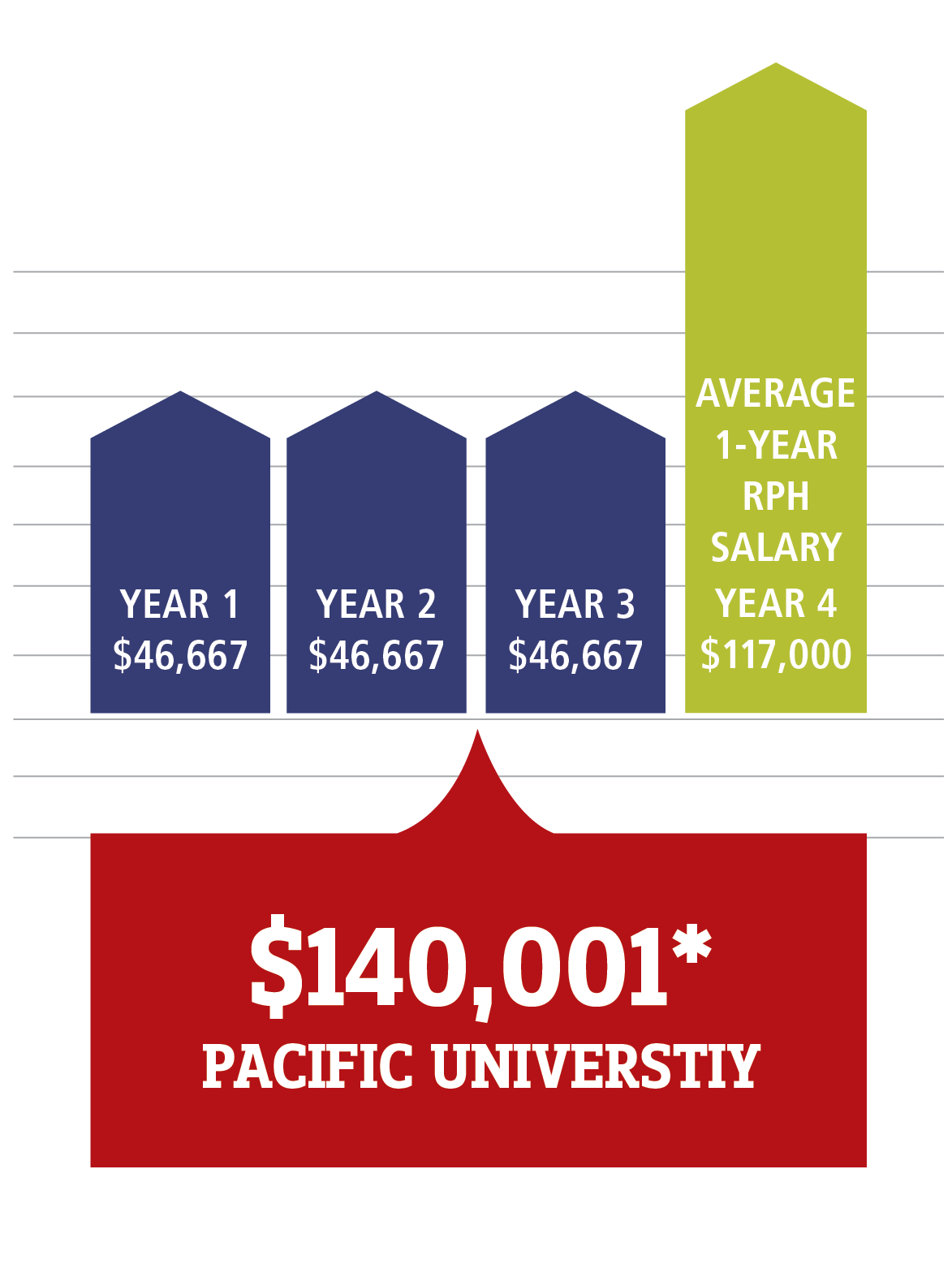 infograph. $140,001 cost of Pacific University's 3-year PharmD program