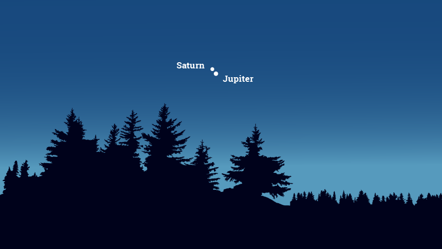 Graphic representation of the conjunction of Saturn and Jupiter on Dec. 21, 2020