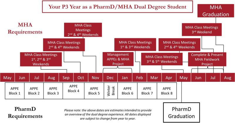 PharmD MHA Dual Degree Timeline